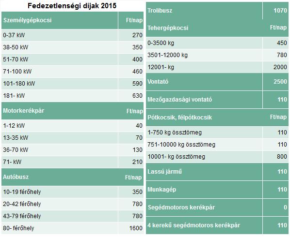 Fedezetlenségi díjak 2015